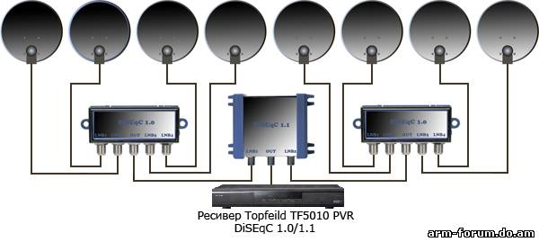 Для соединения двух конвертеров в один кабель (тот, что будет идти к dvb-карте) необходимо устройство diseqc